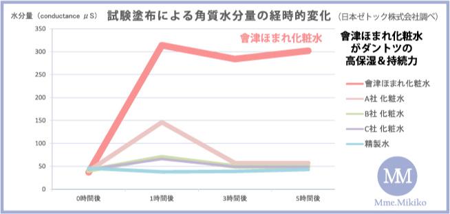 他社比較の保湿実験グラフ